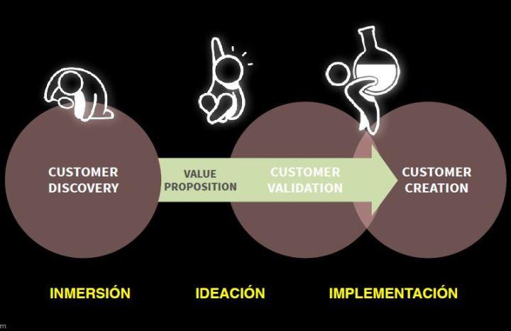 AdaIngunza-DesignThinking para la innovación empresarial-3 pasos ii