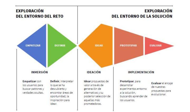AdaIngunza-DesignThinking para la innovación empresarial-3 pasos iii