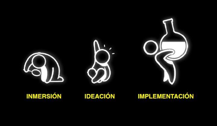 AdaIngunza-DesignThinking para la innovación empresarial-3 pasos