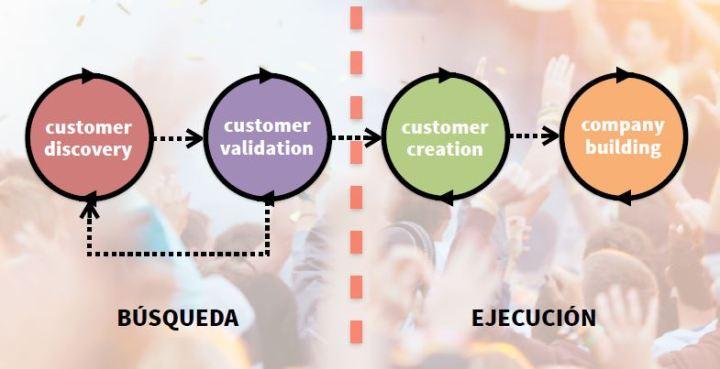 AdaIngunza-DesignThinking para la innovación empresarial-desarrollo de cliente búsqueda y ejecución