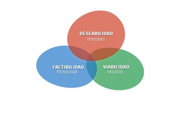 AdaIngunza-DesignThinking para la innovación empresarial-desarrollo de cliente 3