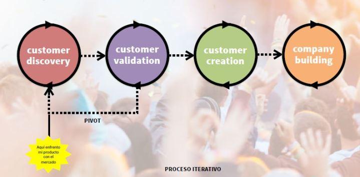 AdaIngunza-DesignThinking para la innovación empresarial-desarrollo de cliente