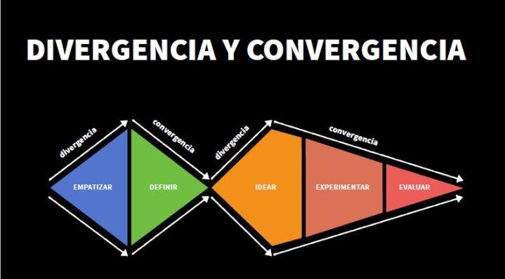 AdaIngunza-DesignThinking para la innovación empresarial-divergencia y convergencia