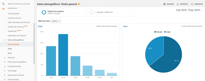 AdaIngunza-Mejora tus redes sociales con estos 8 potentes informes de Google Analytics Datos demográficos