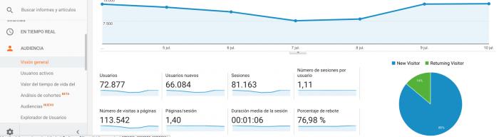 AdaIngunza-Mejora tus redes sociales con estos 8 potentes informes de Google Analytics Datos demográficos-visión general
