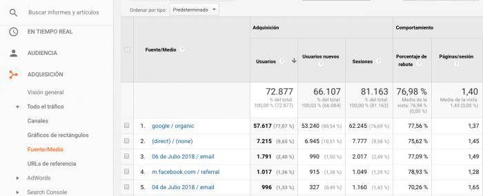 AdaIngunza- Mejora tus redes sociales con estos 8 potentes informes de Google Analytics Adquisicion canales fuente medio