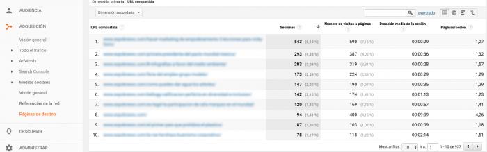 AdaIngunza- Mejora tus redes sociales con estos 8 potentes informes de Google Analytics Adquisicion canales páginas de destino