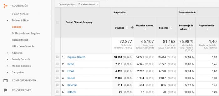 AdaIngunza- Mejora tus redes sociales con estos 8 potentes informes de Google Analytics Adquisicion canales