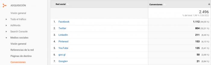 AdaIngunza- Mejora tus redes sociales con estos 8 potentes informes de Google Analytics Conversiones