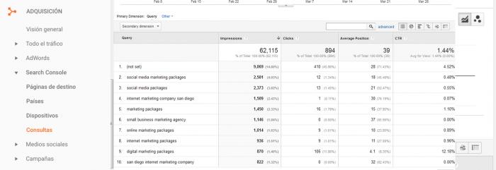 AdaIngunza- Mejora tus redes sociales con estos 8 potentes informes de Google Analytics Optimización de motores de búsqueda